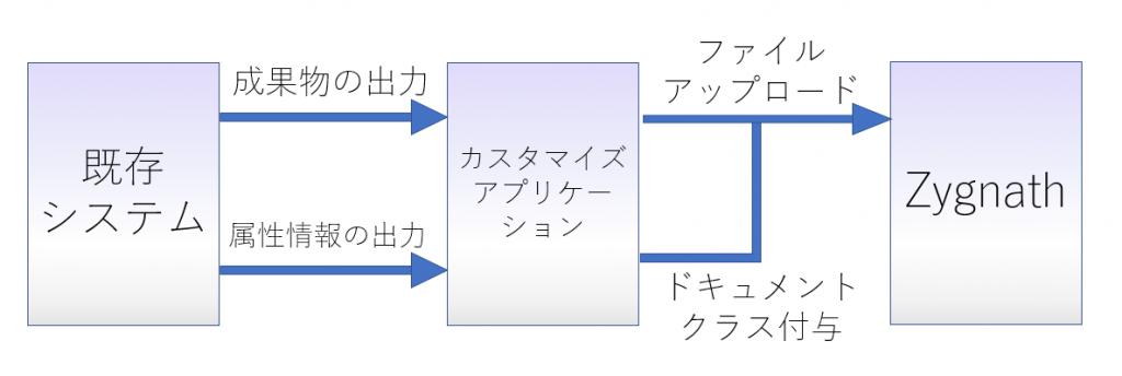 Zygnathと既存のシステムを連携するカスタマイズを説明したイメージ