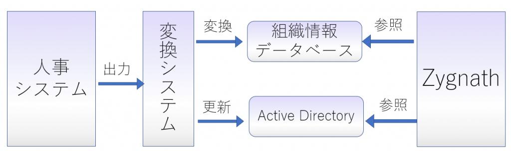 Zygnathとデータベースの連携を説明したイメージ