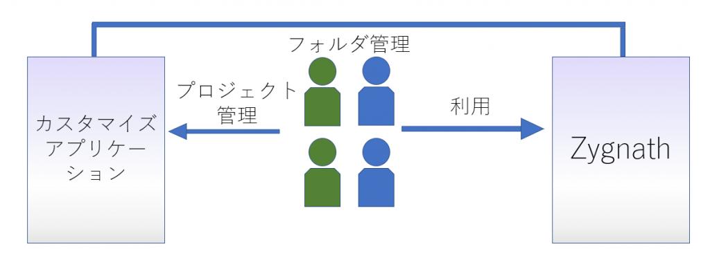 プロジェクト用フォルダの管理画面を説明したイメージ