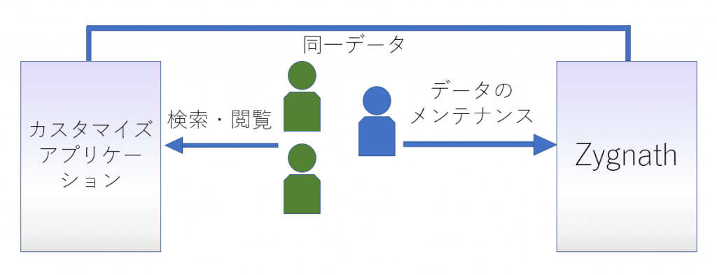 専用検索画面のカスタマイズを説明したイメージ