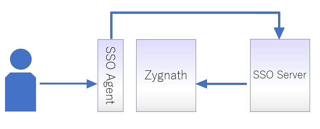 Zyganthにシングルサインオンを実装した際のイメージ