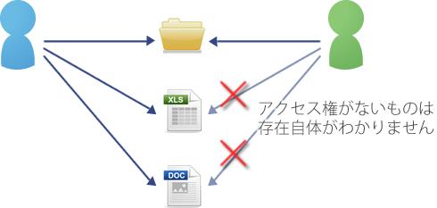 アクセス権を説明したイメージ