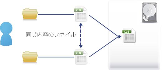 シングルファイルインスタンスを説明したイメージ