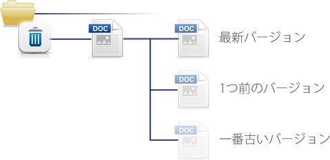 バージョニング機能のイメージ