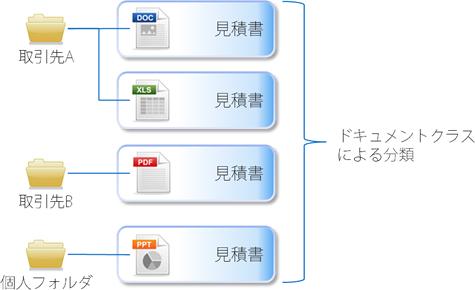 ドキュメントクラスによる分類のイメージ