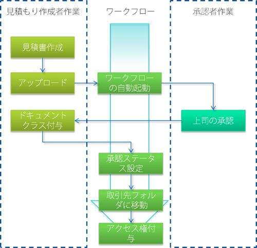 文書を形式化して管理するための手順をシステム化したイメージ